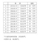 吉野ヶ里町田手分譲地(全11区画)/建築条件なし/三田川小校区