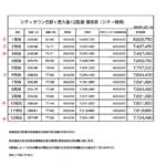 シティタウン吉野ヶ里大曲分譲地(全12区画)/東脊振小校区/建築条件なし!