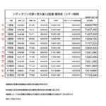 シティタウン吉野ヶ里大曲分譲地(全12区画)/東脊振小校区 5号地/建築条件なし!
